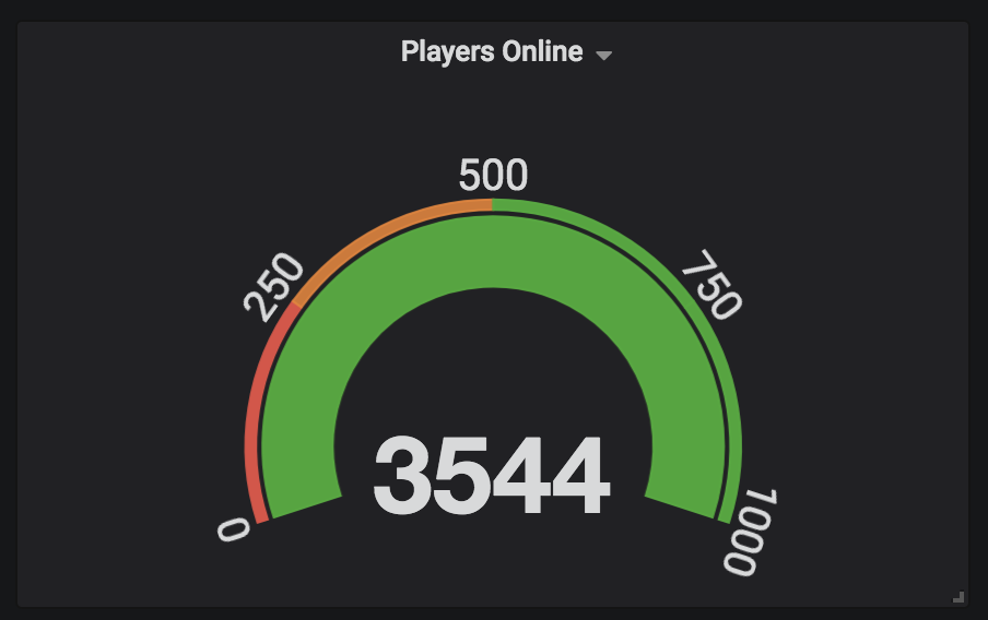 Final player count